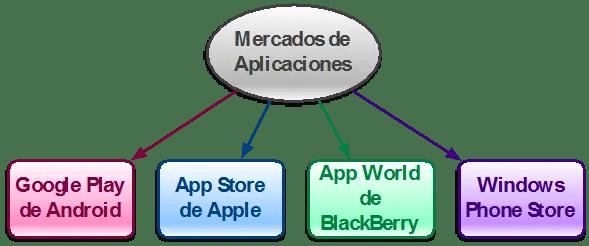 mercado-apps