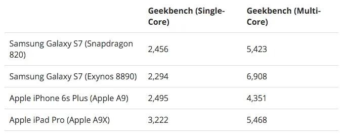 galaxy-s7-benchmark