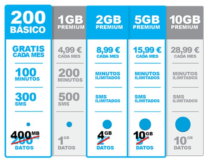 freedompop datos