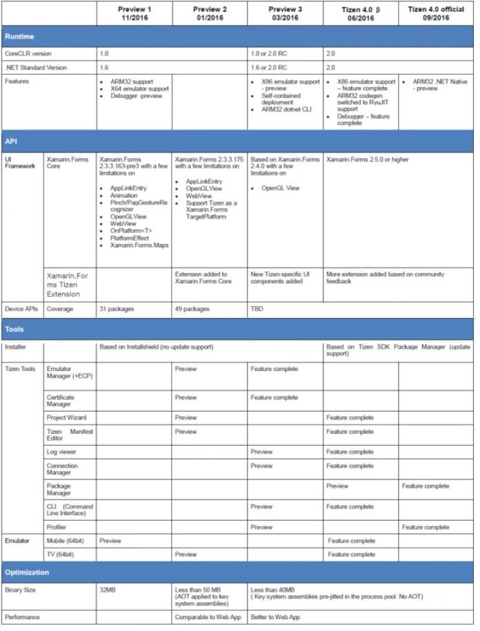 Samsung-Second-Tizen-NET-Developer-Design-Tools-Support-TV-Apps-tizen-4
