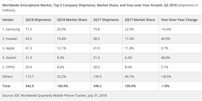 idc-smartphones-q2-2018-Huawei
