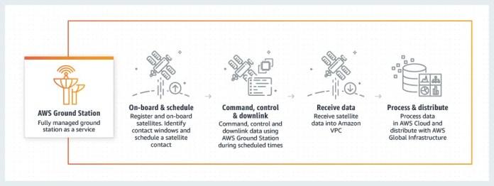 diagram_astra_how-it-works-amazon