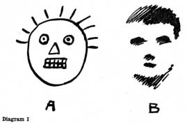 Diagram I. A. TYPE OF FIRST DRAWING MADE BY CHILDREN, SHOWING HOW VISION HAS NOT BEEN CONSULTED B. TYPE OF WHAT MIGHT HAVE BEEN EXPECTED IF CRUDEST EXPRESSION OF VISUAL APPEARANCE HAD BEEN ATTEMPTED