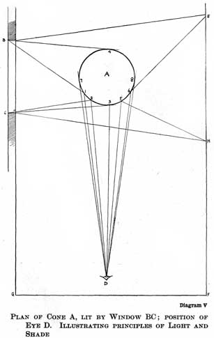 Diagram V. PLAN OF CONE A, LIT BY WINDOW BC; POSITION OF EYE D. ILLUSTRATING PRINCIPLES OF LIGHT AND SHADE