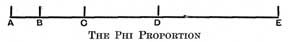 """THE PHI PROPORTION EC is 1.618033, &c., times size of AB, CD """" """" """" """" BC, DE """" """" """" """" CD, &c., AC=CD BD=DE, &c."""