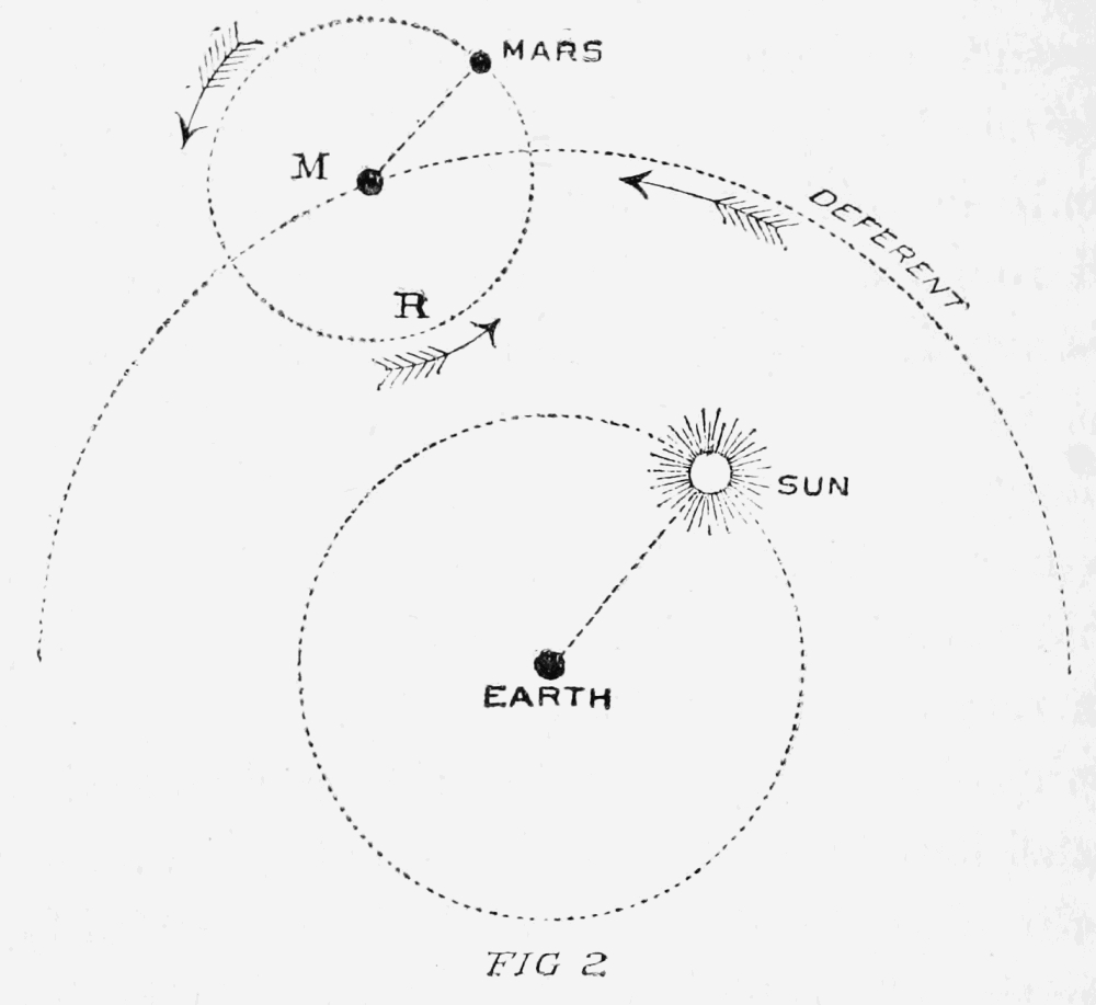Fig 2 ptolemy's theory of the movement of mars