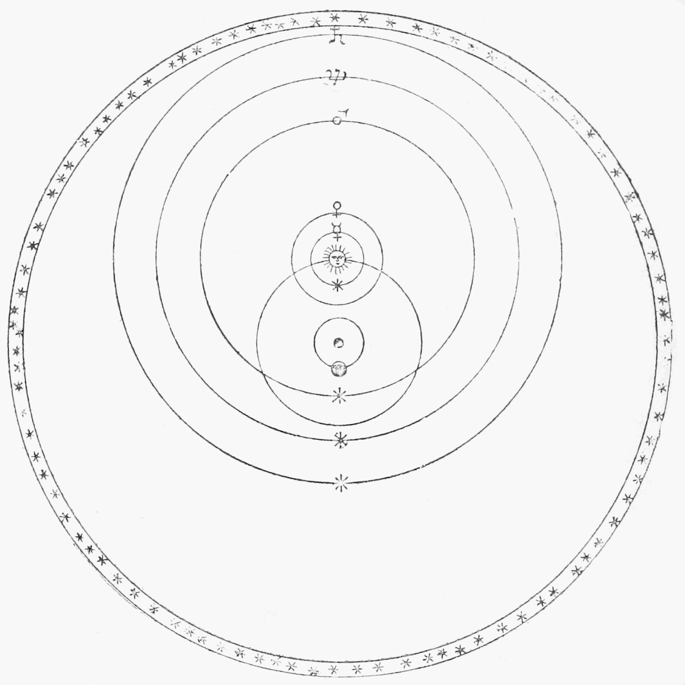 Tycho's new scheme of the terrestrial system