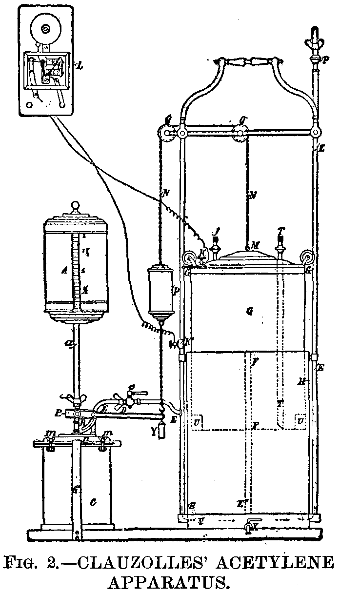 Fig 2 clauzolles' acetylene apparatus