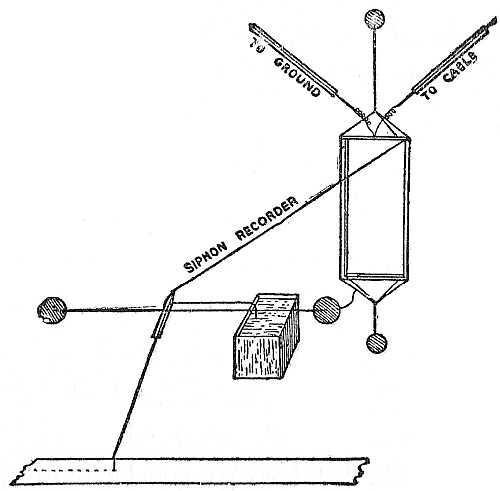 Fig. 62.—Siphon recorder