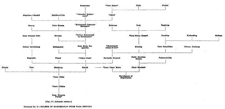 Diagram No. 5.—Rulers of Bagumbayan from Raja Bwayan