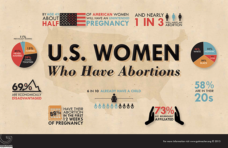 https://i1.wp.com/www.guttmacher.org/graphics/infographics/USWomenWhoHaveAbortions-740.png