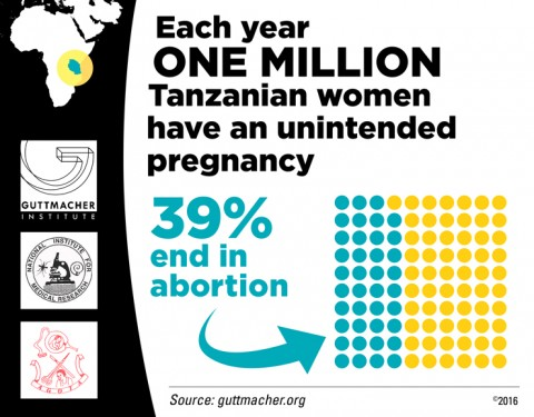Each Year One Million Tanzanian Women Have an Unintended Pregnancy