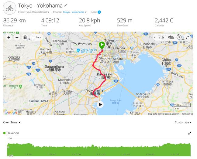 Tokyo - Yokohama route