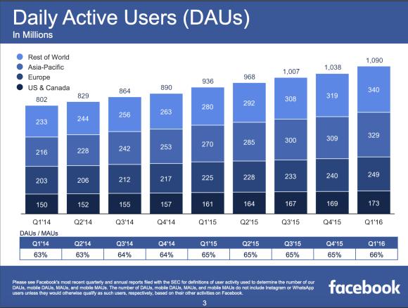 Facebook Earnings Call Slides