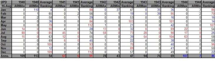 AHMXLMN 1940-1944
