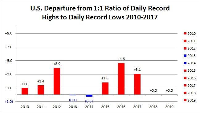 2010's record ratios