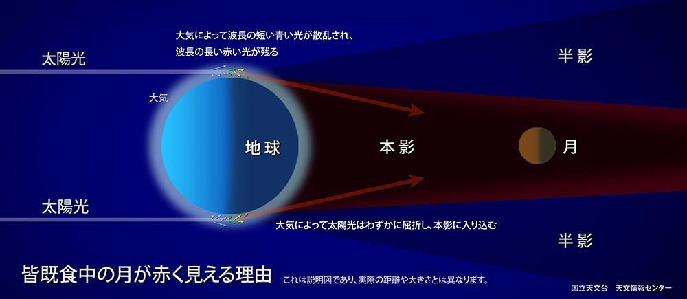 皆既月食の月が赤く見える理由 (国立天文台「皆既月食を観察しよう2015」キャンペーン)