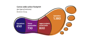 Managing carbon footprint Rio 2016