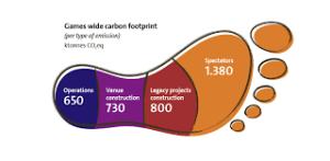Managing carbon footprint Rio 2016