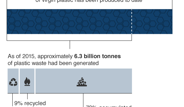 Plastic pollution green waste enterprises tag archives plastic pollution sciox Image collections
