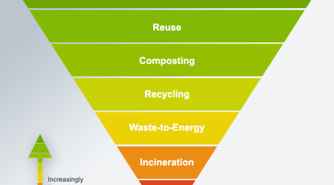 Waste to Energy vs Recycling?
