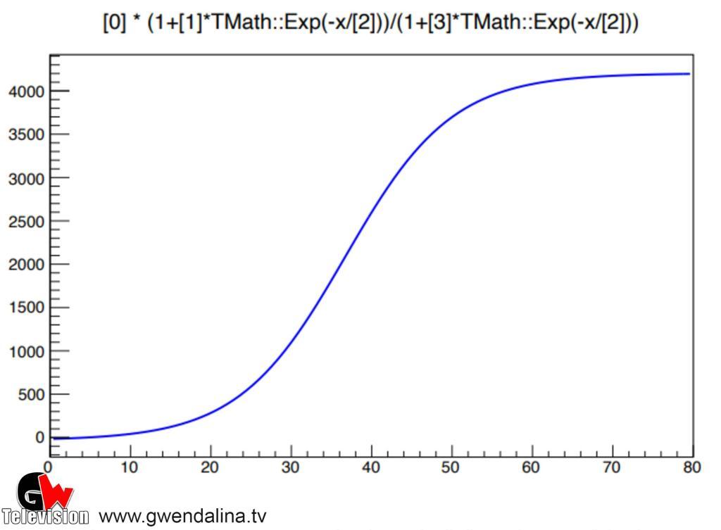Nuova analisi sui dati del COVID-19 in Campania - Gwendalina.tv