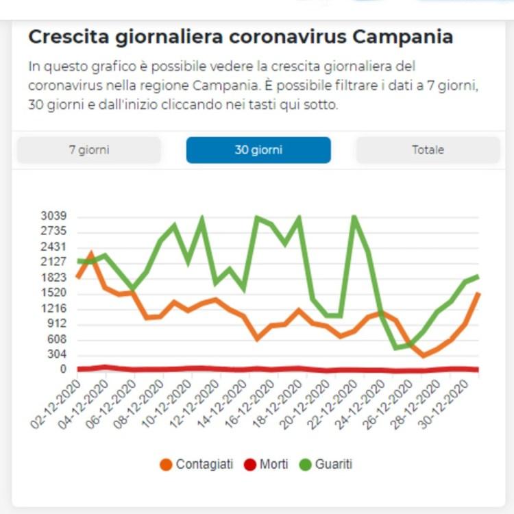 Covid: salgono, purtroppo, i positivi in Campania - Gwendalina.tv