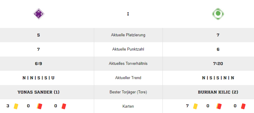 fussball-de-spielstatistik-hebc-1b-gegen-gwh-2-b-jugend