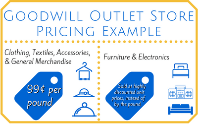 The Goodwill Outlet Store Locator - Your Map to Success!