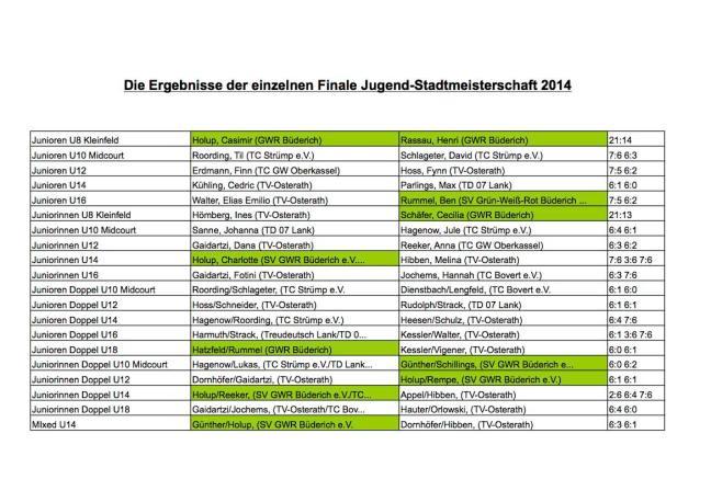 Jugendstadtmeister_2014