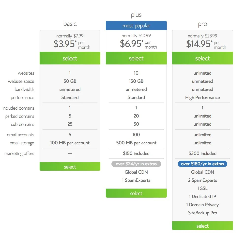 Bluehost Price Schedule