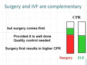 Reproductive surgery and IVF are complementary