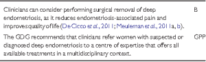eshre-guidelines-deep endometriosis surgery