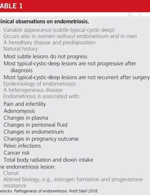 Observations on endometriosis