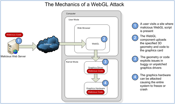Mechanics of a WebGL Attack