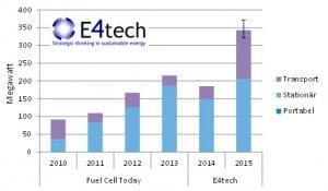 graph-e4tech