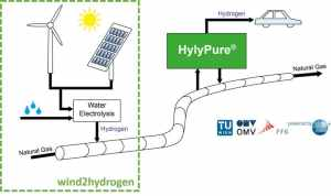 Hylypure