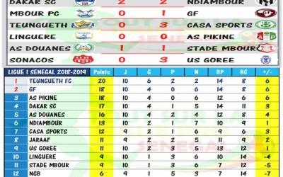Football Ligue 1 Sénégal : Résultats et Classement