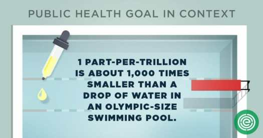 infographic: one part per trillion is about 1,000 times smaller than a drop of water in an Olympic-size swimming pool.