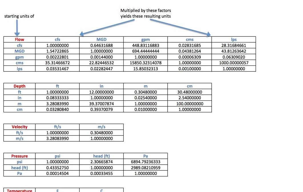 H2Ometrics Standard Units