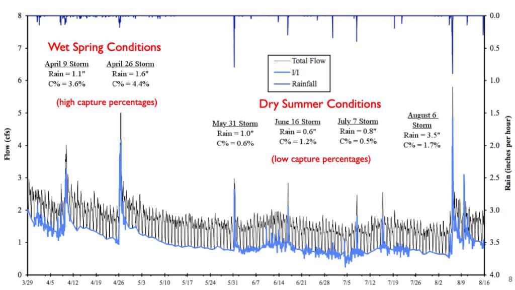 Season antecedent moisture effects