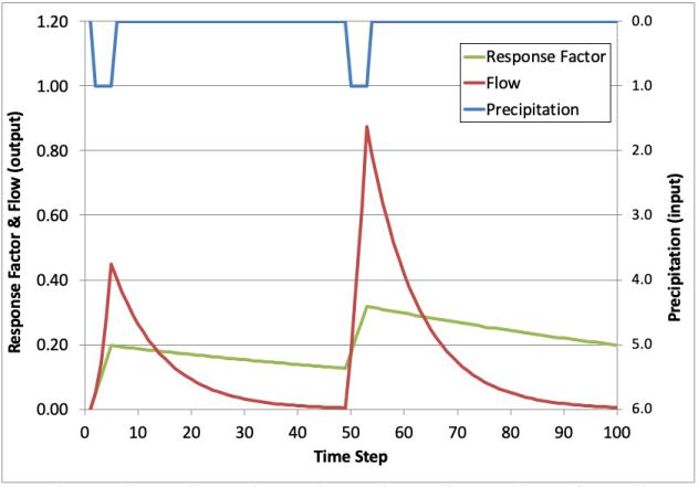 Antecedent Moisture Retention Factor