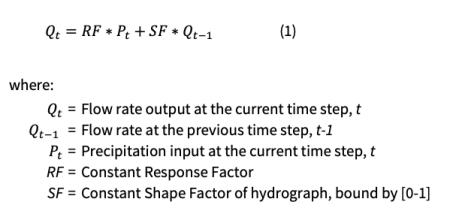 Antecedent Moisture Model Equation