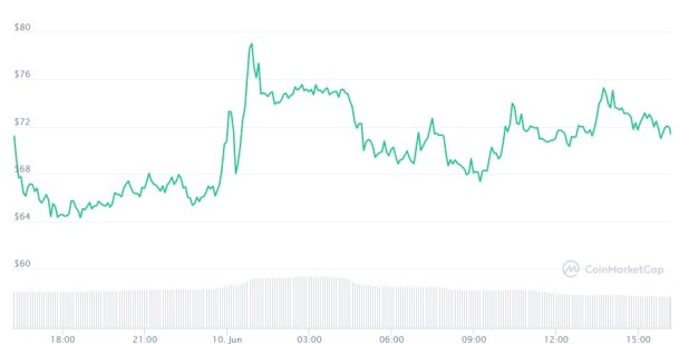 Bitcoin Gold (BTG) 10 Haziran Analiz