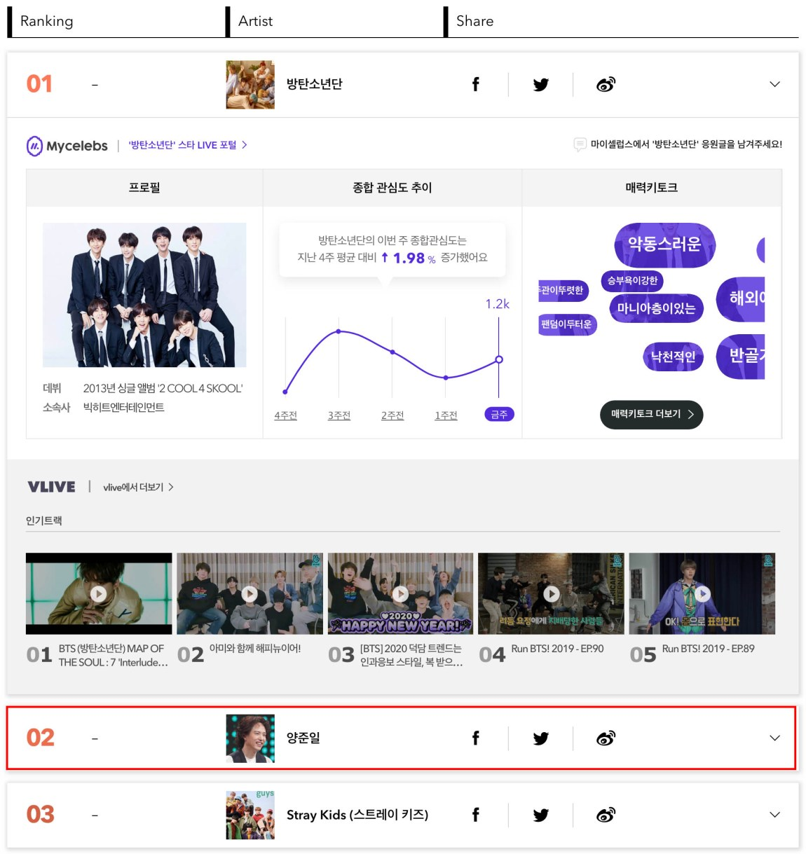 Yang Joon-il, a musician living ahead of his time, ranked second on the Gaon Chart