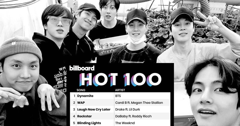 BTS 'Dynamite' hit No. 1 on Billboard Hot 100