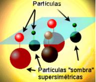 Concepto gráfico de supersimetría.