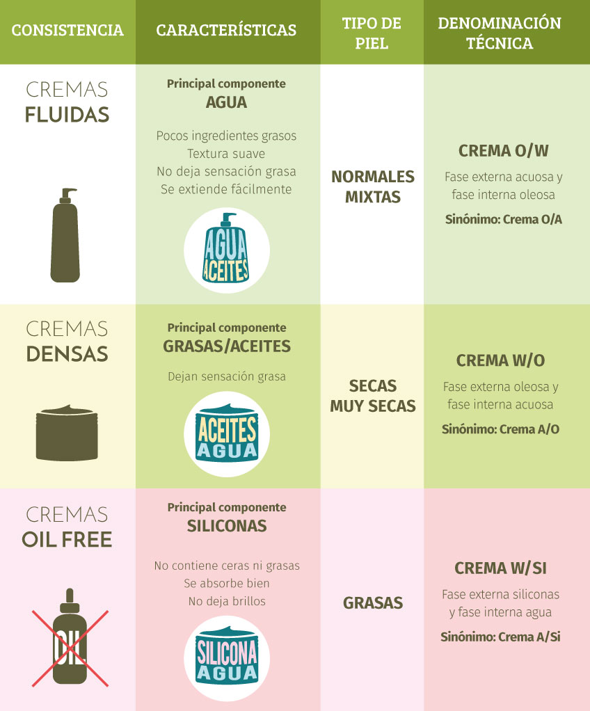 Tabla con clasificación de Tipos de Cremas caseras según Gran Velada.
