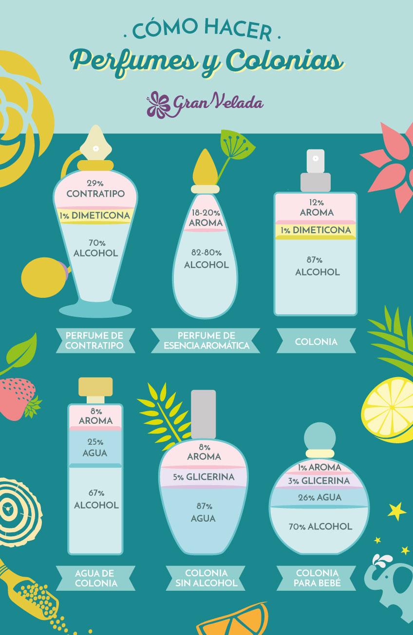 Perfume casero