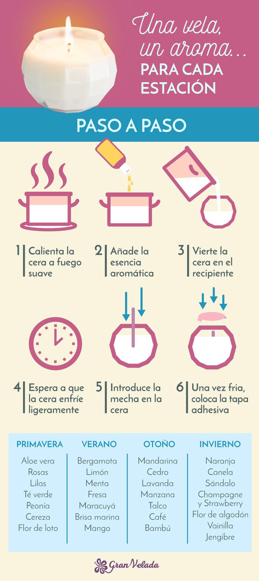 Como perfumar tu casa con velas
